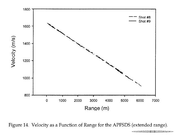 CTA-Velocity-Range.PNG