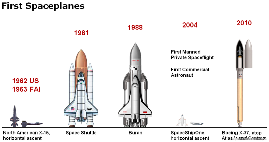 World_s_First_Five_Spaceplanes.PNG